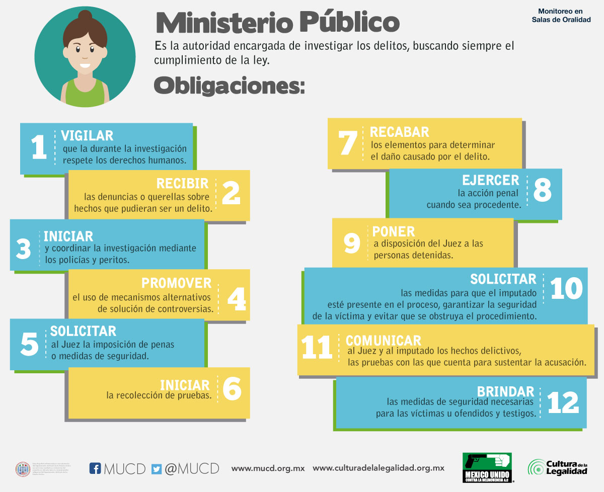 obligaciones-mp2